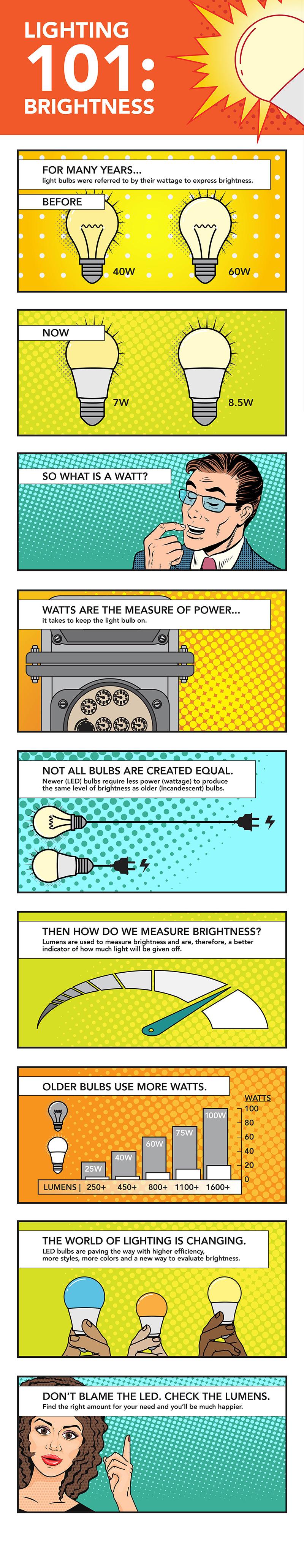 Lighting 101: Brightness infographic