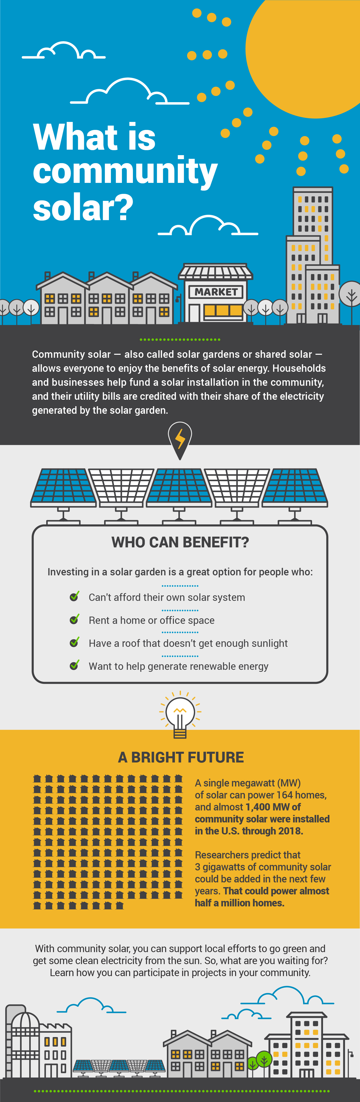 What is Community Solar infographic