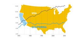 California excelling in energy efficiency